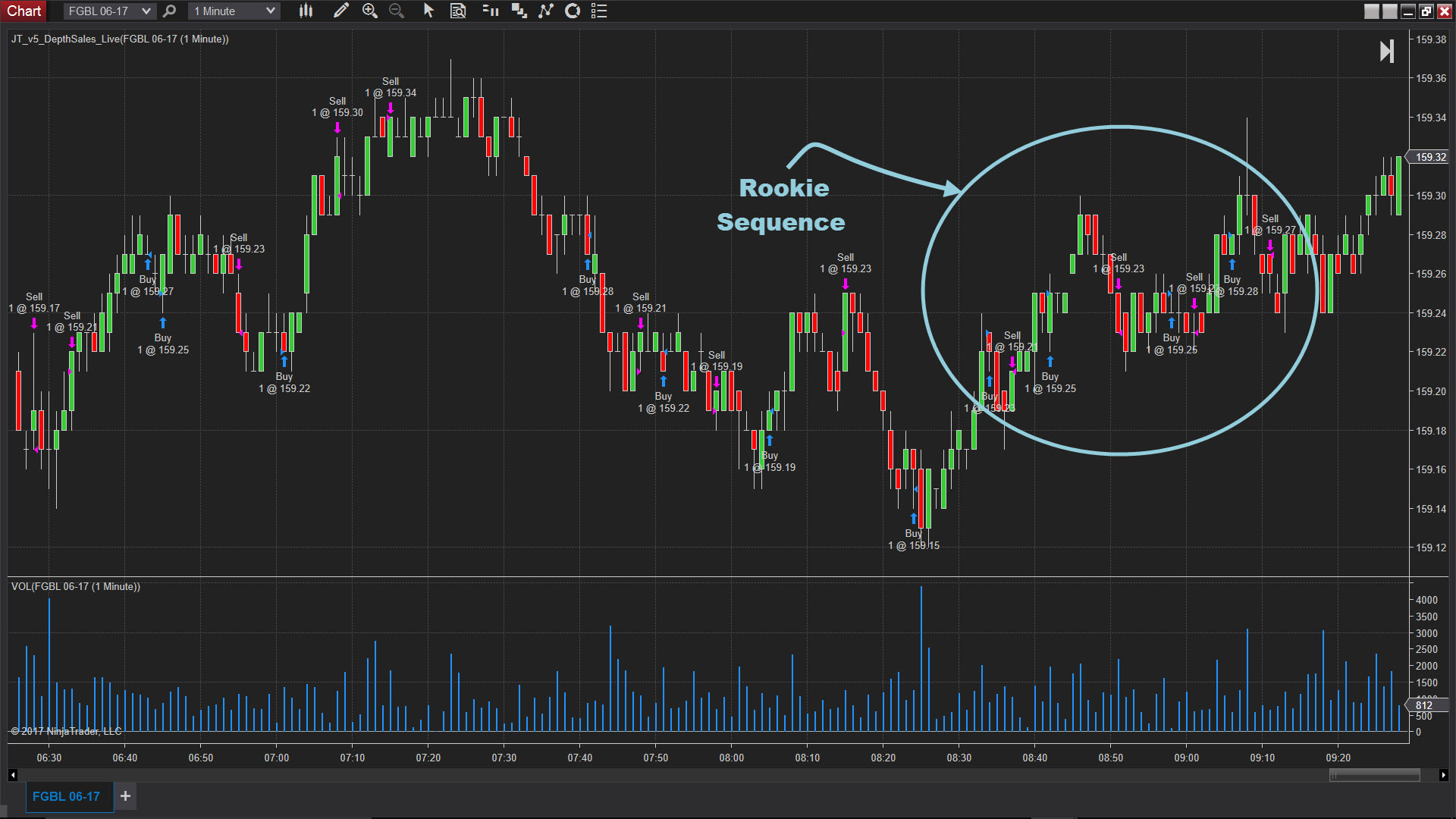 Trading exercise review chart